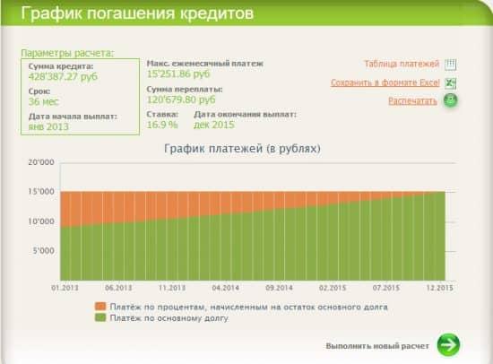 Онлайн калькулятор сбербанк кредит укргазбанк кредит онлайн