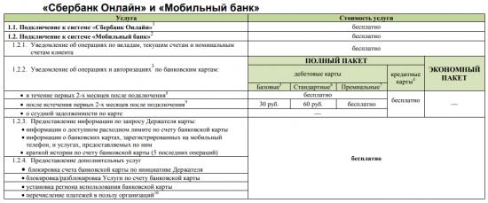 Сравнения пакетов Мобильного банка