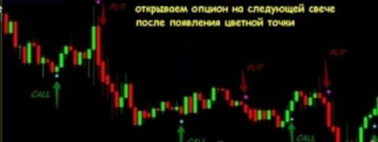 График с индикатором Binary cash comodo