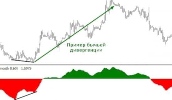 Фишер на графике пример дивергенции