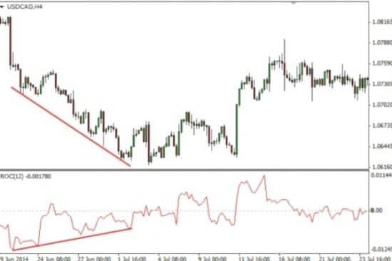 индикатор ROC дивергенция