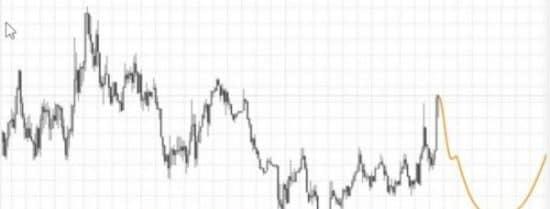 Extrapolator индикатор