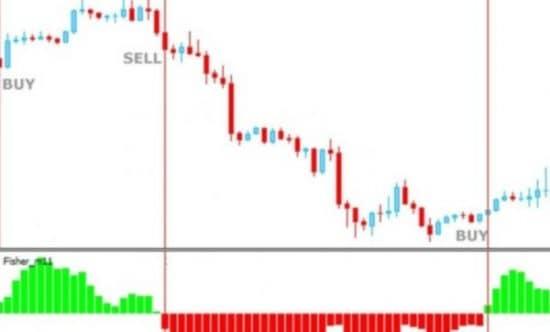 ценовой график индикатор Фишер