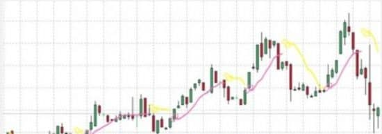Индикатор Instant Profit Scalper