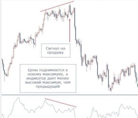 индикатор Roc конвергенция