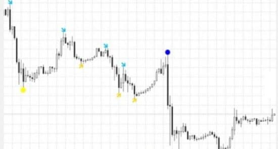PBF Scalper show индикатор на графике