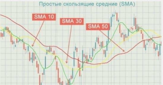 Индикатор разворота тренда скользящие