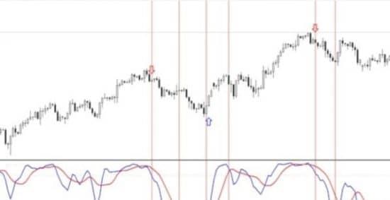 Стохастик индикатор