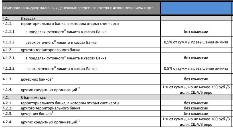 Проценты за снятие средств с дебетовых карт