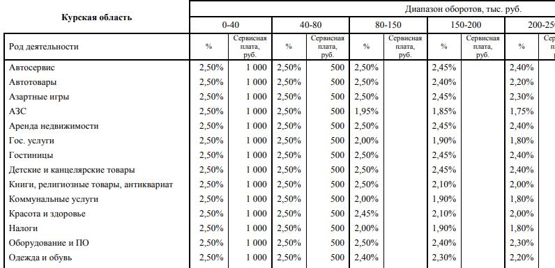 Тарифы эквайринга