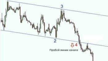 Торговая стратегия на пробой ценового канала