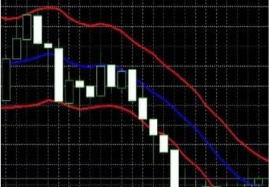 Keltner channels индикатор