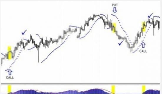 Индикаторы Parabolic+MAKD