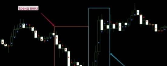 Ценовой график Dots