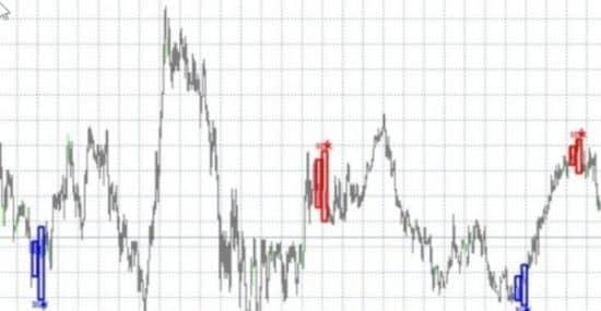 Laser Reversal индикатор