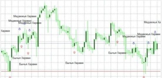 Pattern options индикатор и уровни
