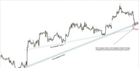 Сделки по трендовым линиям