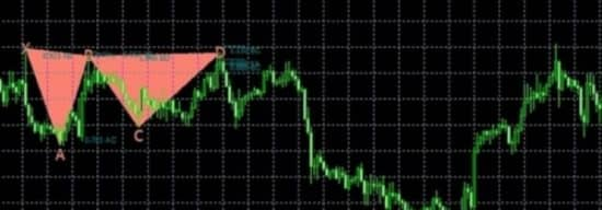 Pz harmonic индикатор