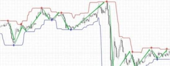 Super Signal Channels индикатор на граике
