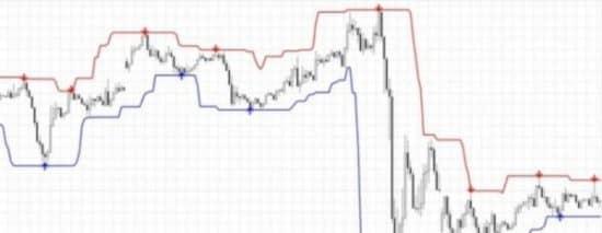 Super Signal Channels индикатор