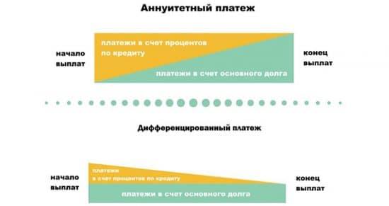 Разные виды платежей при ипотеке