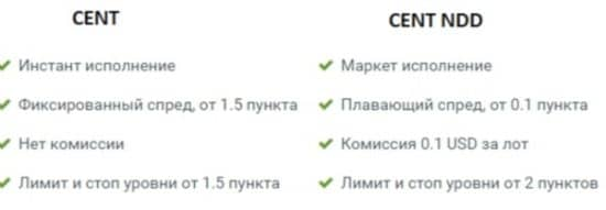 Forex4you цент