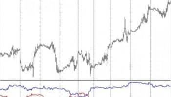 Индикатор силы валют, обзор лучших