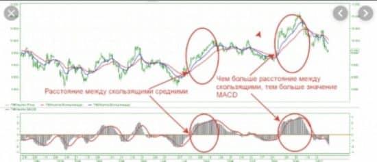 MACD индикатор