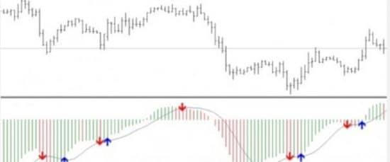 MACD Signal индикатор