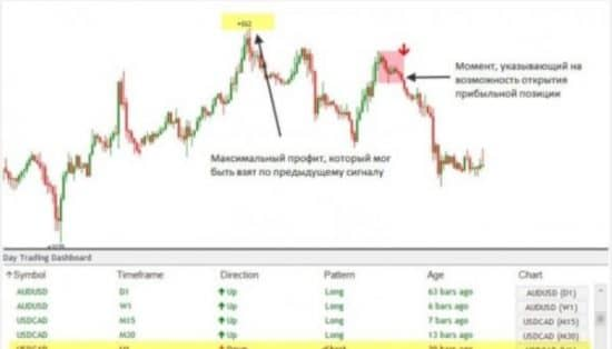 day trading dashboard индикатор
