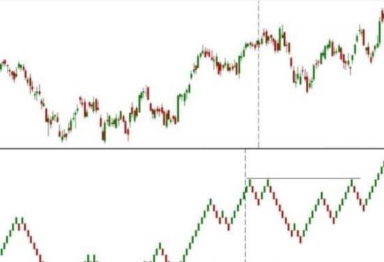 Ренко графики