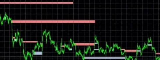 Easy supply demand индикатор