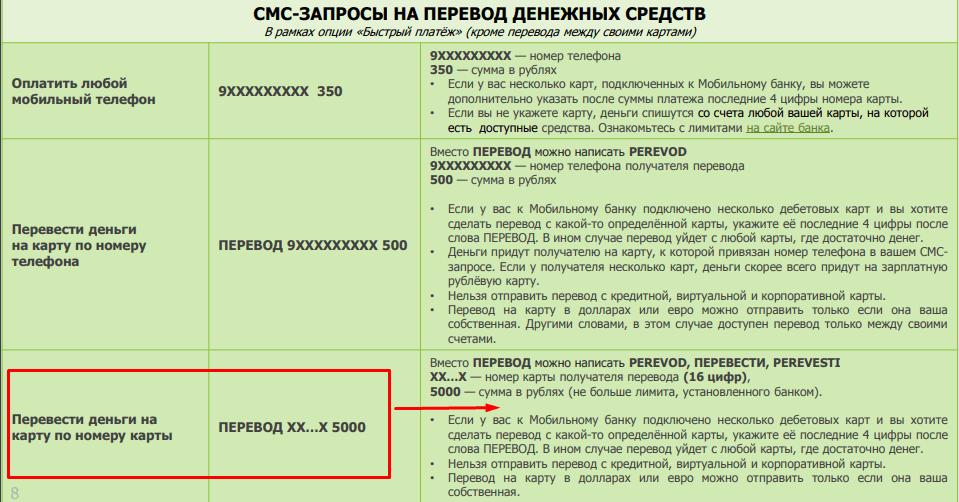 Перевести по номеру карты по СМС в Сбербанке