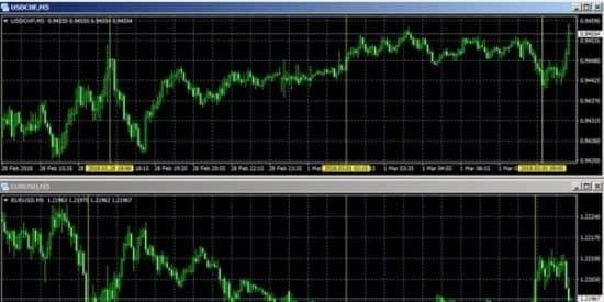 USD CHF и EUR USD