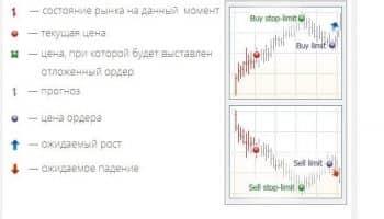 Buy stop limit, как выставлять отложенные ордера?