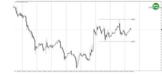 High Low Signal пример