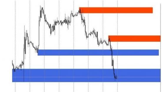 Shved Supply and Demond индикатор
