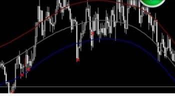 Индикатор ценового канала TMA Cg Mladen