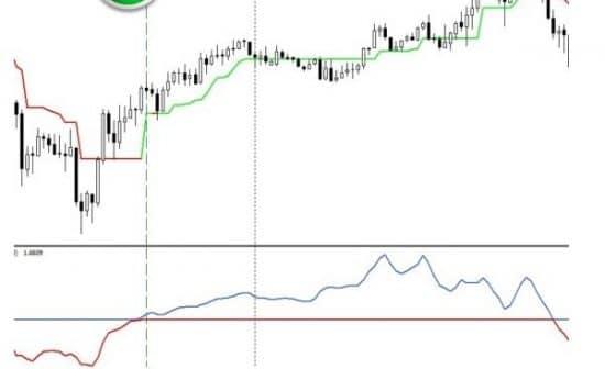 Scalp and Trend стратегия